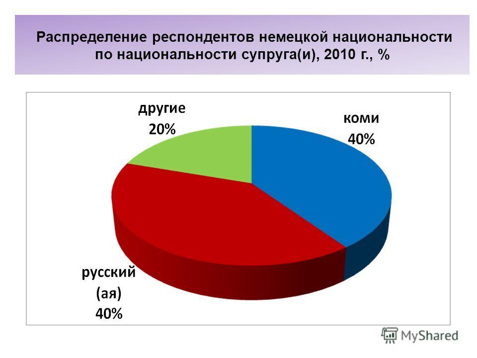 Распределение респондентов немецкой национальности по национальности супруга(и), 2010 г., %