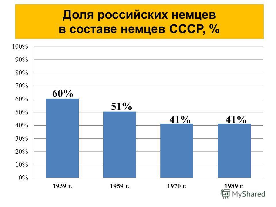 Доля российских немцев в составе немцев СССР, %