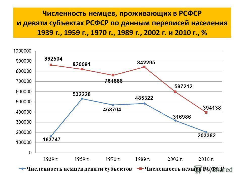 Численность немцев, проживающих в РСФСР и девяти субъектах РСФСР по данным переписей населения 1939 г., 1959 г., 1970 г., 1989 г., 2002 г. и 2010 г., %