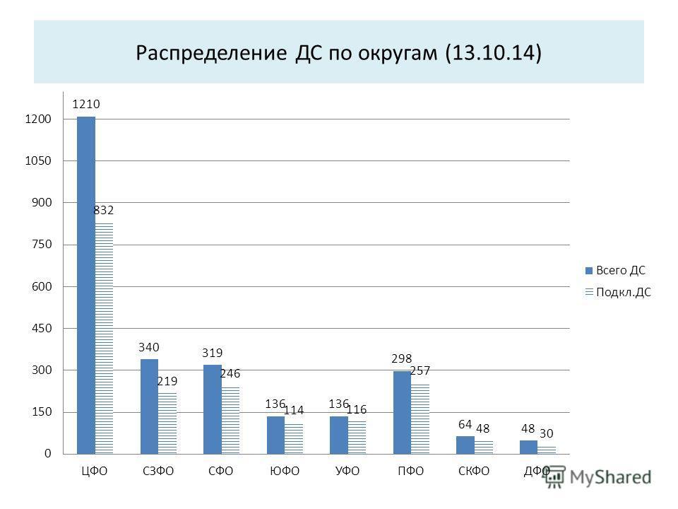 Распределение ДС по округам (13.10.14)