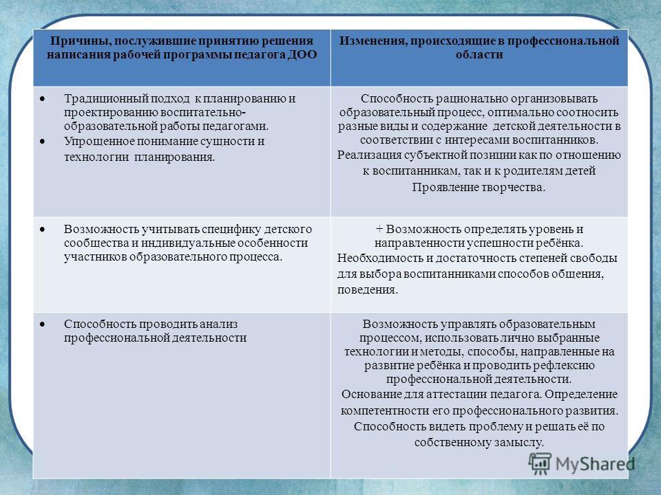 Причины, послужившие принятию решения написания рабочей программы педагога ДОО Изменения, происходящие в профессиональной области Традиционный подход к планированию и проектированию воспитательно- образовательной работы педагогами. Упрощенное пониман