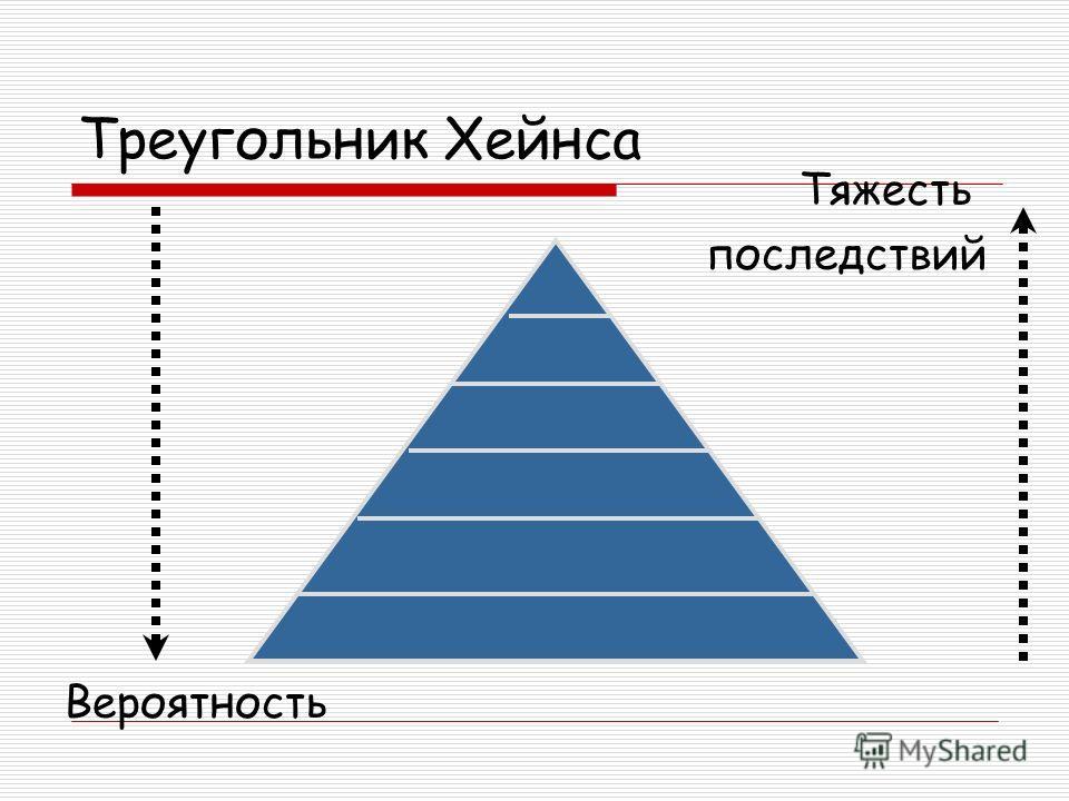 Треугольник Хейнса Тяжесть последствий Вероятность