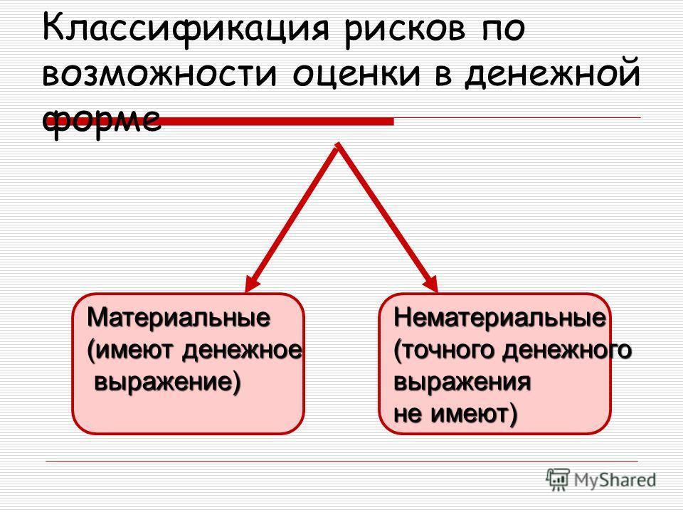 Классификация рисков по возможности оценки в денежной форме Нематериальные (точного денежного выражения не имеют) Материальные (имеют денежное выражение) выражение)