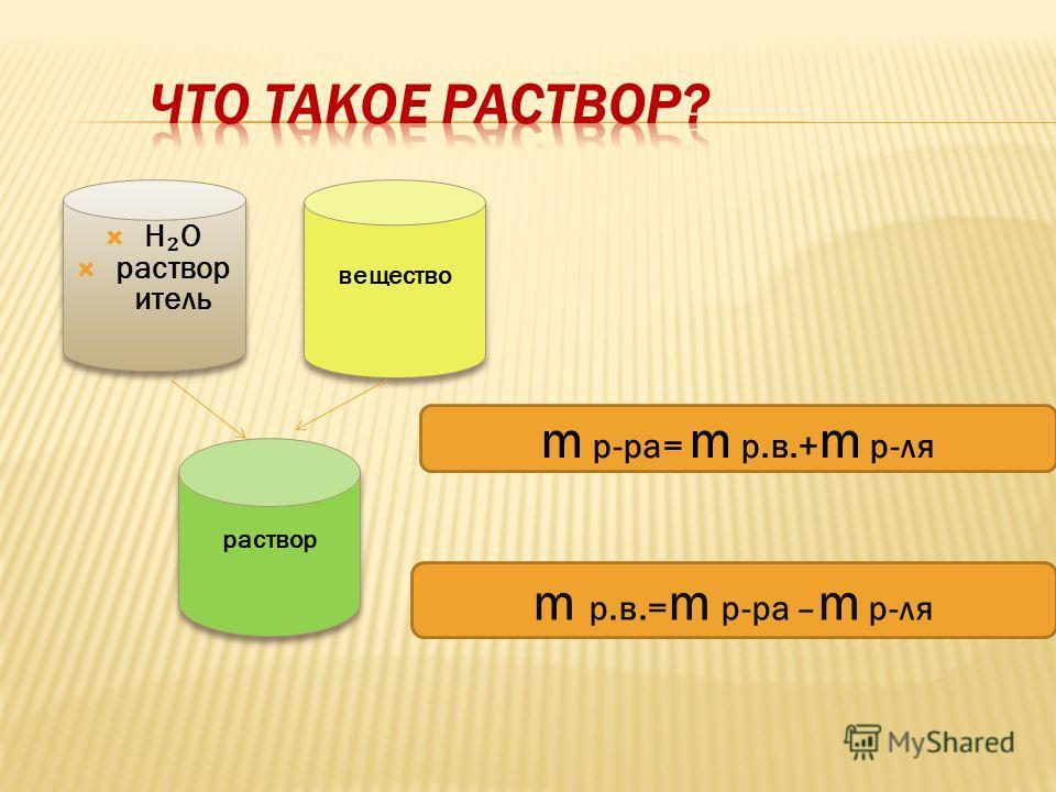 H O растворитель H O растворитель вещество раствор m р-ра= m р.в.+ m р-ля m р.в.= m р-ра – m р-ля