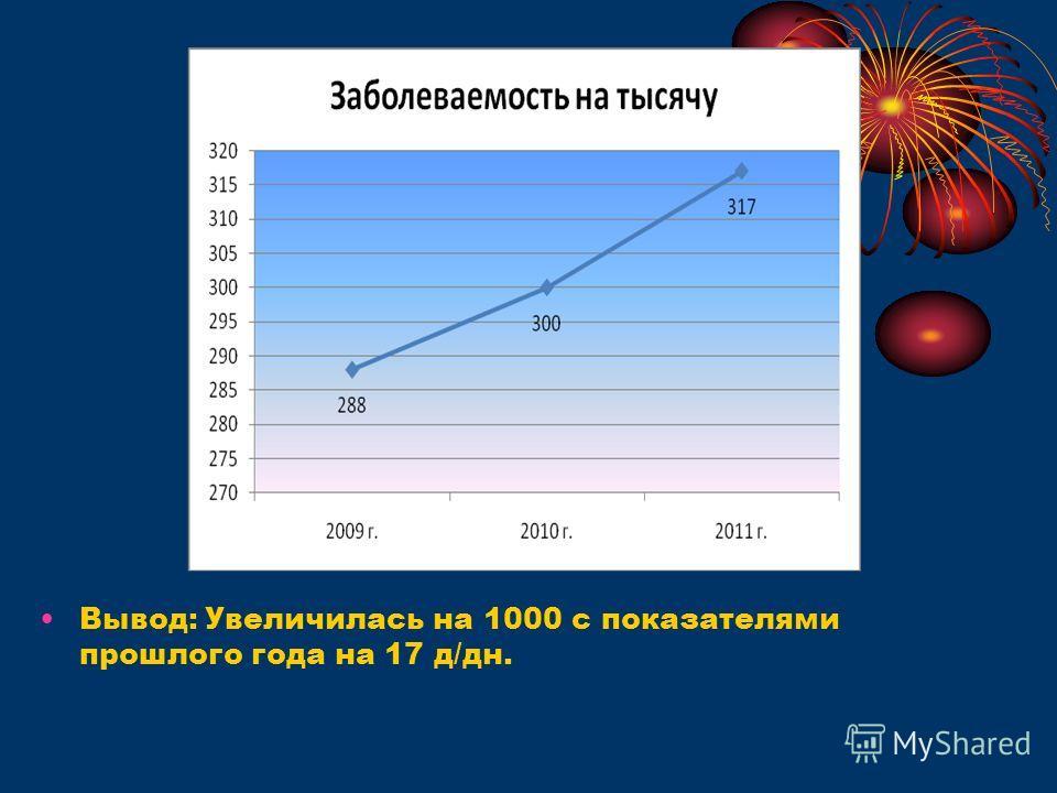 Вывод: Увеличилась на 1000 с показателями прошлого года на 17 д/дн.