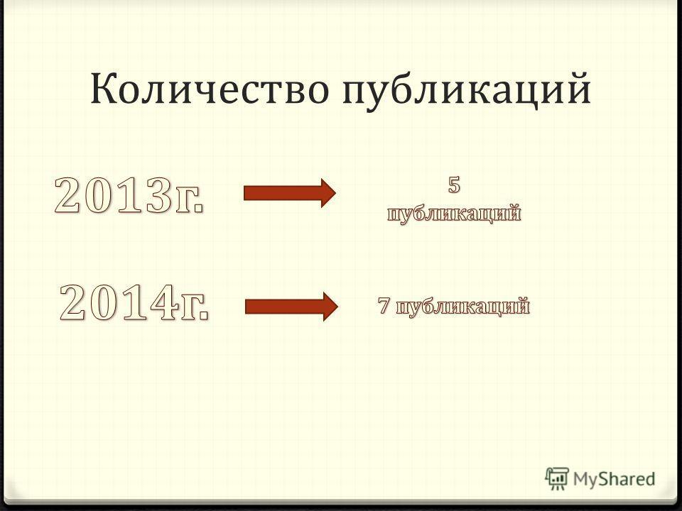 Количество публикаций