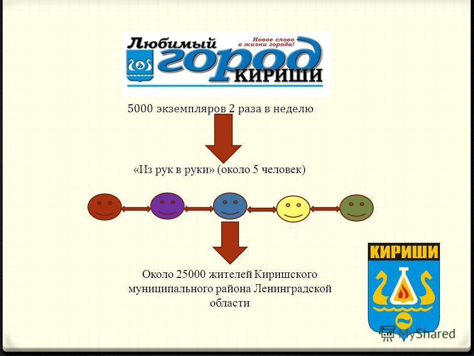 5000 экземпляров 2 раза в неделю «Из рук в руки» (около 5 человек) Около 25000 жителей Киришского муниципального района Ленинградской области