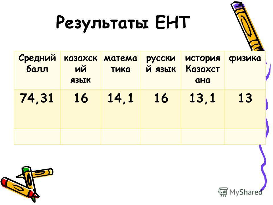 Результаты ЕНТ Средний балл казахский язык математика русский язык история Казахст ана физика 74,311614,11613,113