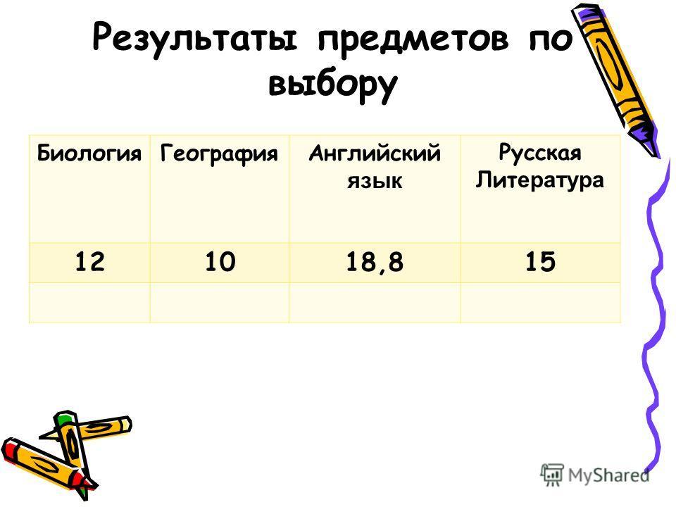 Результаты предметов по выбору Биология ГеографияАнглийский язык Русская Лит ература 121018,815