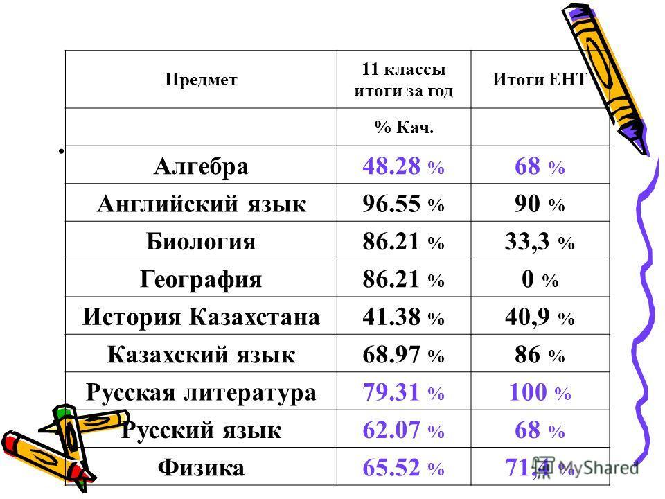 Предмет 11 классы итоги за год Итоги ЕНТ % Кач. Алгебра 48.28 % 68 % Английский язык 96.55 % 90 % Биология 86.21 % 33,3 % География 86.21 % 0 % История Казахстана 41.38 % 40,9 % Казахский язык 68.97 % 86 % Русская литература 79.31 % 100 % Русский язы