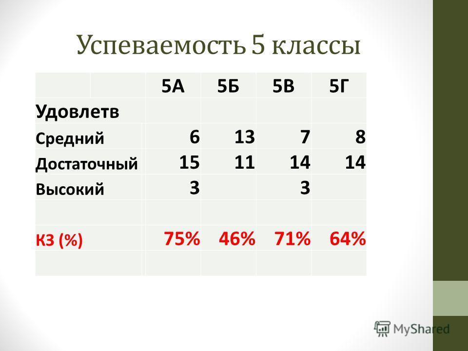 Успеваемость 5 классы 5А5Б5В5Г Удовлетв Средний 61378 Достаточный 151114 Высокий 33 КЗ (%) 75%46%71%64%