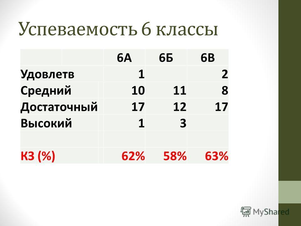 Успеваемость 6 классы 6А6Б6В Удовлетв 12 Средний 10118 Достаточный 171217 Высокий 13 КЗ (%)62%58%63%