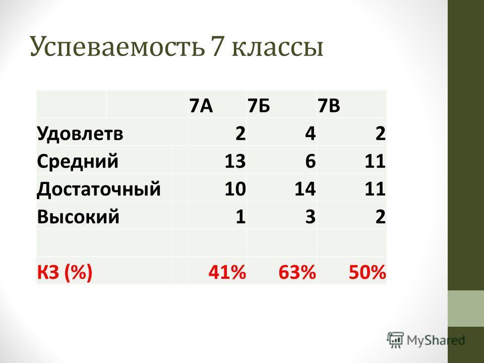 Успеваемость 7 классы 7А7Б7В Удовлетв 242 Средний 13611 Достаточный 101411 Высокий 132 КЗ (%)41%63%50%