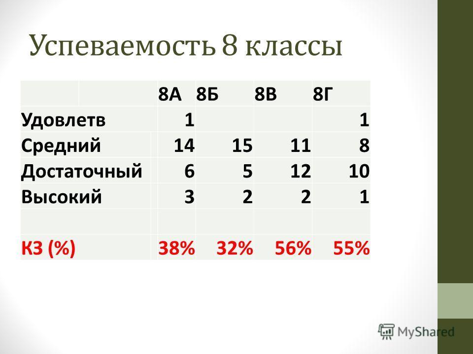Успеваемость 8 классы 8А8Б8В8Г Удовлетв 11 Средний 1415118 Достаточный 651210 Высокий 3221 КЗ (%)38%32%56%55%