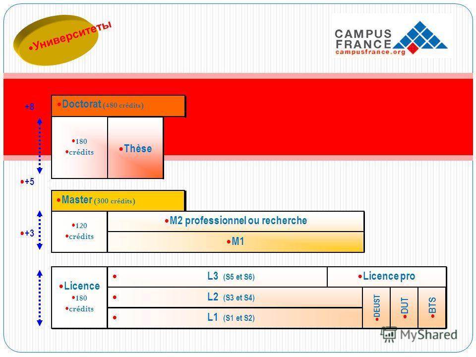 Университеты L1 (S1 et S2) L2 (S3 et S4) L3 (S5 et S6) Licence 180 crédits Licence pro DEUST DUT BTS 120 crédits M2 professionnel ou recherche M1 Master (300 crédits ) 180 crédits Thèse Doctorat (480 crédits ) +8 +5 +3