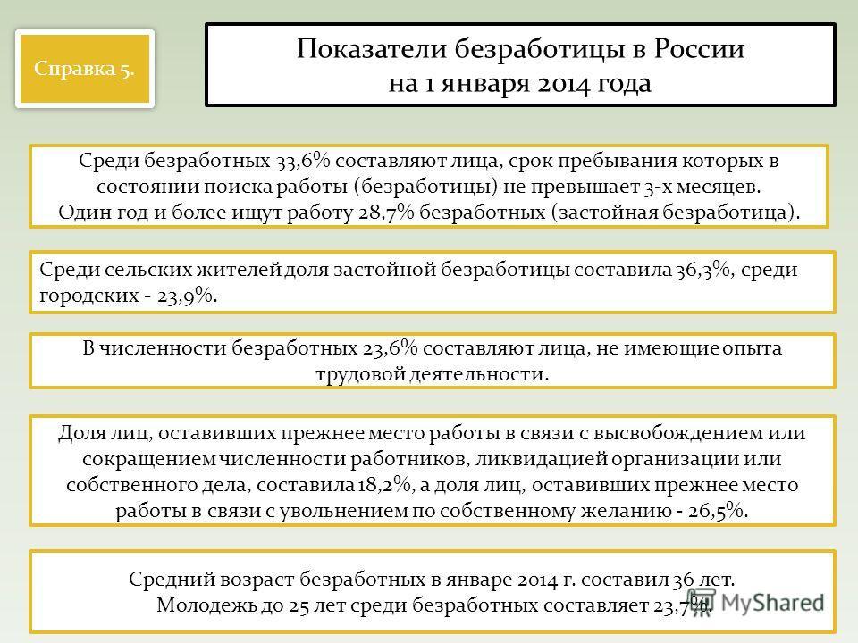 Справка 5. Показатели безработицы в России на 1 января 2014 года Среди безработных 33,6% составляют лица, срок пребывания которых в состоянии поиска работы (безработицы) не превышает 3-х месяцев. Один год и более ищут работу 28,7% безработных (застой