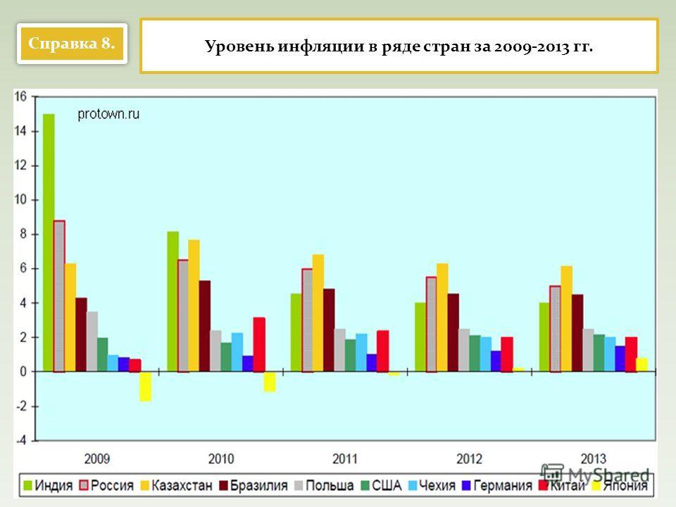 Справка 8. Уровень инфляции в ряде стран за 2009-2013 гг.