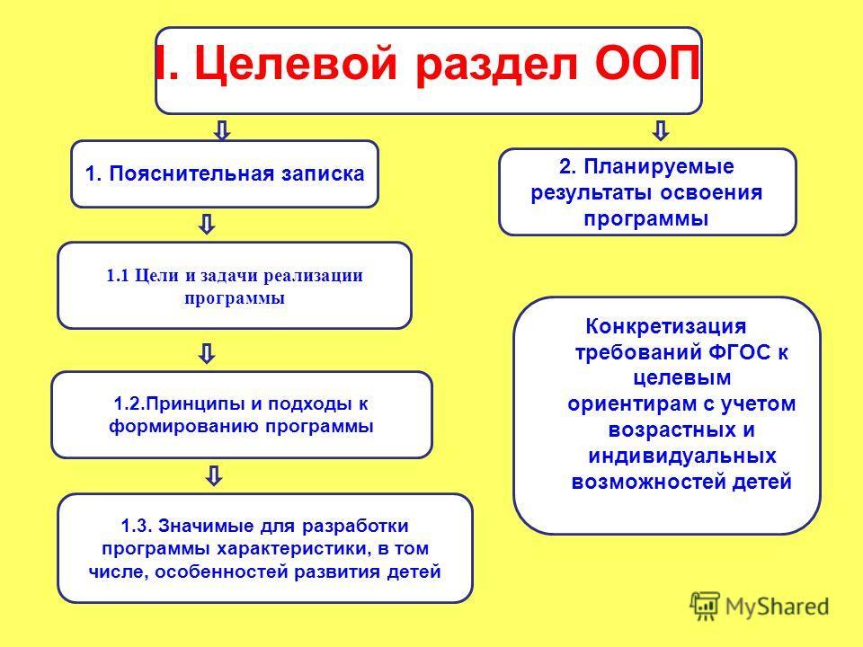 I. Целевой раздел ООП 1. Пояснительная записка 2. Планируемые результаты освоения программы 1.1 Цели и задачи реализации программы 1.2. Принципы и подходы к формированию программы 1.3. Значимые для разработки программы характеристики, в том числе, ос