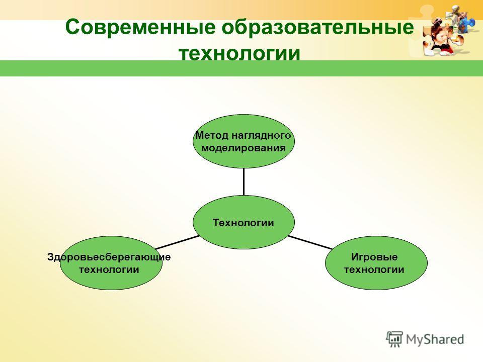 Современные образовательные технологии Здоровьесберегающие технологии Игровые технологии Метод наглядного моделирования Технологии