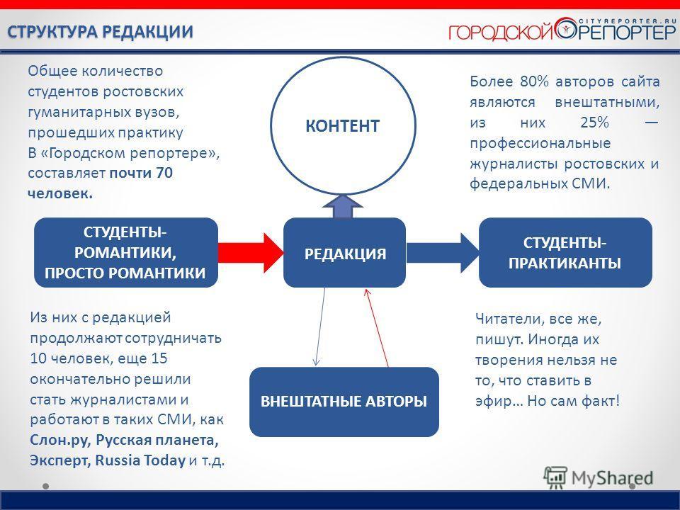 СТРУКТУРА РЕДАКЦИИ Более 80% авторов сайта являются внештатными, из них 25% профессиональные журналисты ростовских и федеральных СМИ. КОНТЕНТ СТУДЕНТЫ- ПРАКТИКАНТЫ ВНЕШТАТНЫЕ АВТОРЫ СТУДЕНТЫ- РОМАНТИКИ, ПРОСТО РОМАНТИКИ РЕДАКЦИЯ Общее количество студ