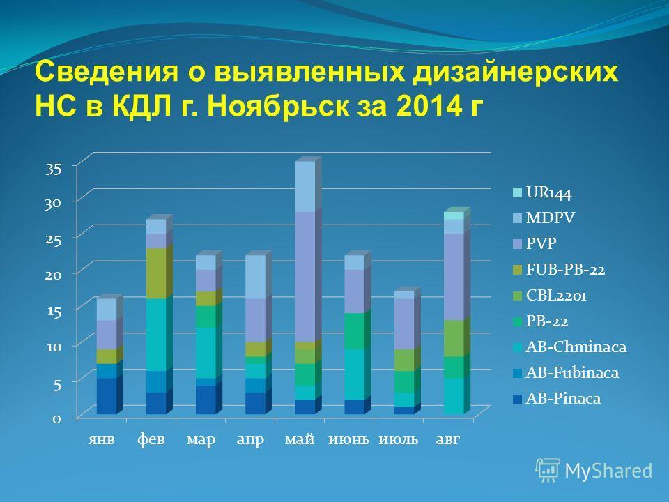 Сведения о выявленных дизайнерских НС в КДЛ г. Ноябрьск за 2014 г