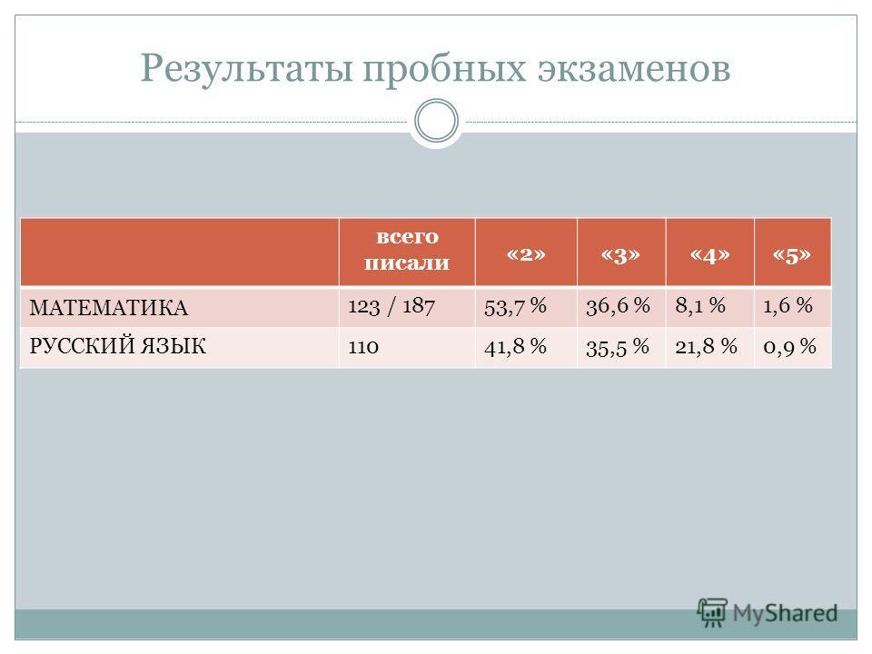 Результаты пробных экзаменов всего писали «2»«3»«4»«5» МАТЕМАТИКА 123 / 18753,7 %36,6 %8,1 %1,6 % РУССКИЙ ЯЗЫК11041,8 %35,5 %21,8 %0,9 %