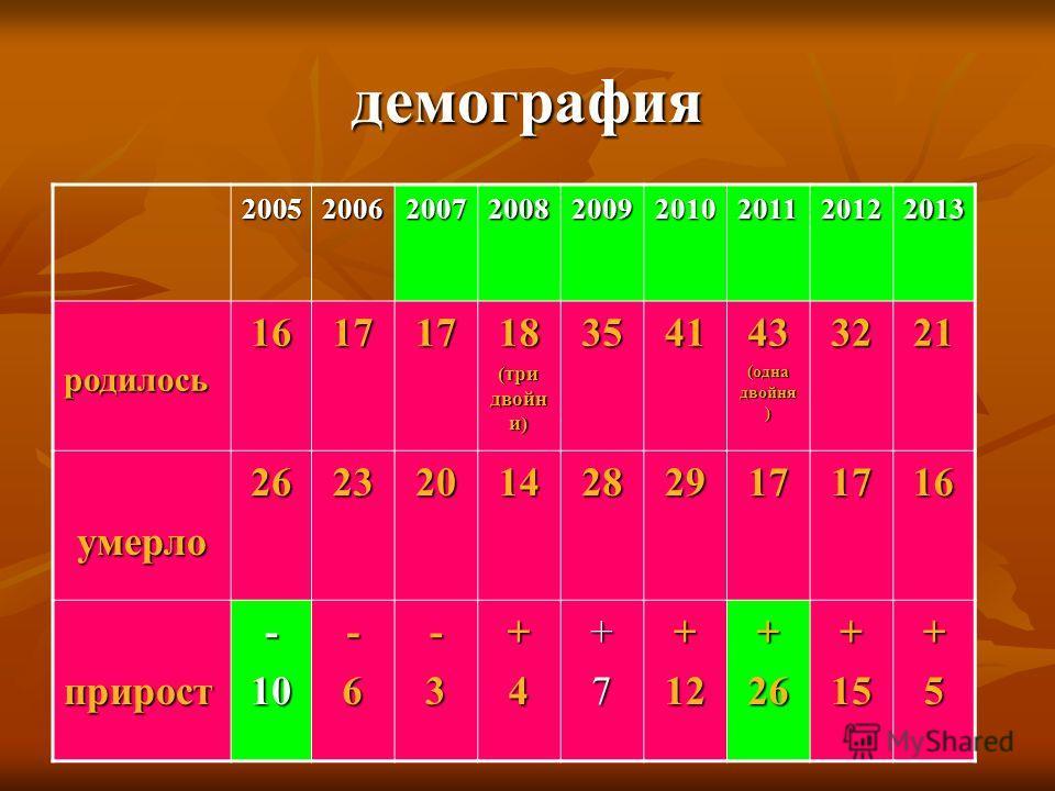 демография 200520062007200820092010201120122013 родилось 16171718 (три двойни) 354143 (одна двойня ) 3221 умерло 262320142829171716 прирост-10-6-3+4+7+12+26+15+5