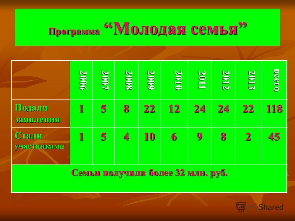 Программа Молодая семья 20062007200820092010 2011 20122013 всего Подали заявления 1582212242422118 Стали участниками 15410698245 Семьи получили более 32 млн. руб.