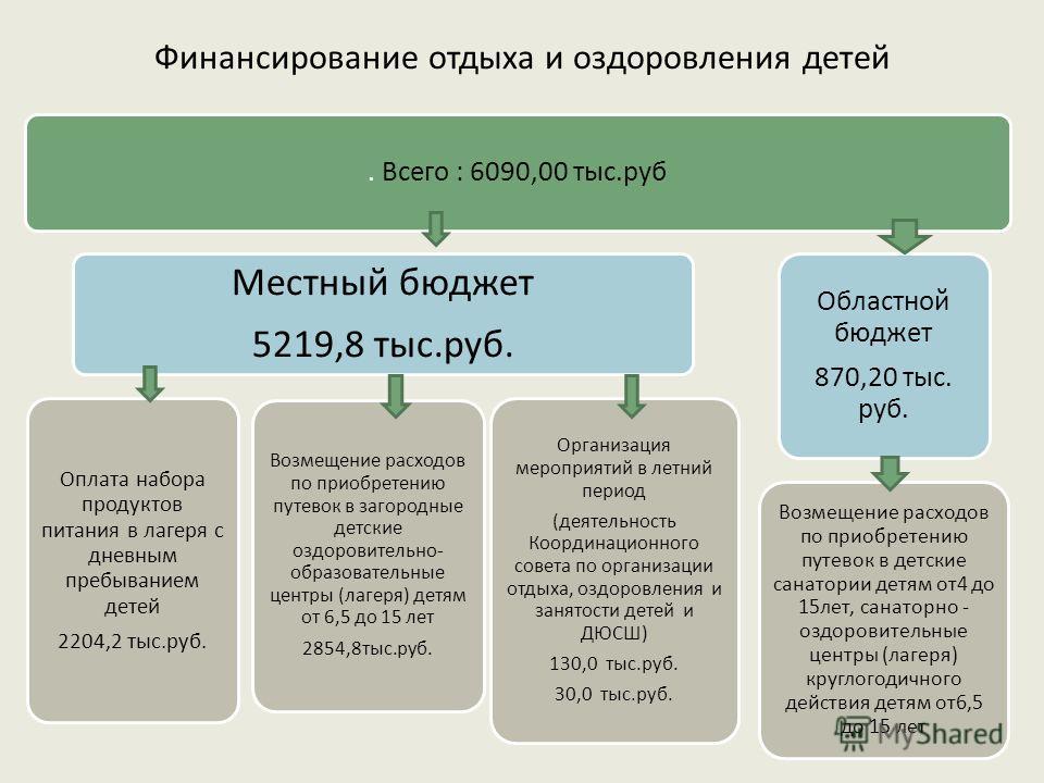 Финансирование отдыха и оздоровления детей. Всего : 6090,00 тыс.руб Местный бюджет 5219,8 тыс.руб. Оплата набора продуктов питания в лагеря с дневным пребыванием детей 2204,2 тыс.руб. Возмещение расходов по приобретению путевок в загородные детские о