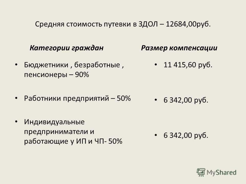 Средняя стоимость путевки в ЗДОЛ – 12684,00 руб. Категории граждан Бюджетники, безработные, пенсионеры – 90% Работники предприятий – 50% Индивидуальные предприниматели и работающие у ИП и ЧП- 50% Размер компенсации 11 415,60 руб. 6 342,00 руб.