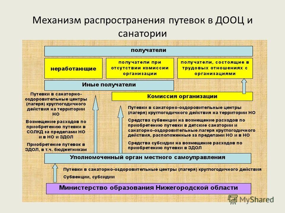 Механизм распространения путевок в ДООЦ и санатории