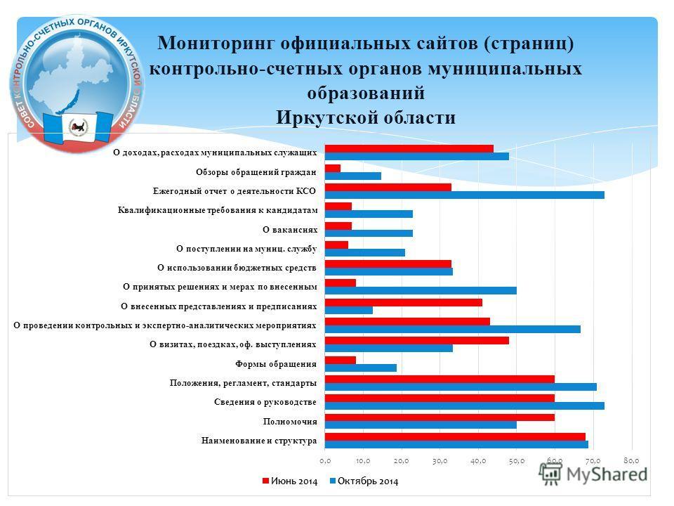 Мониторинг официальных сайтов (страниц) контрольно-счетных органов муниципальных образований Иркутской области