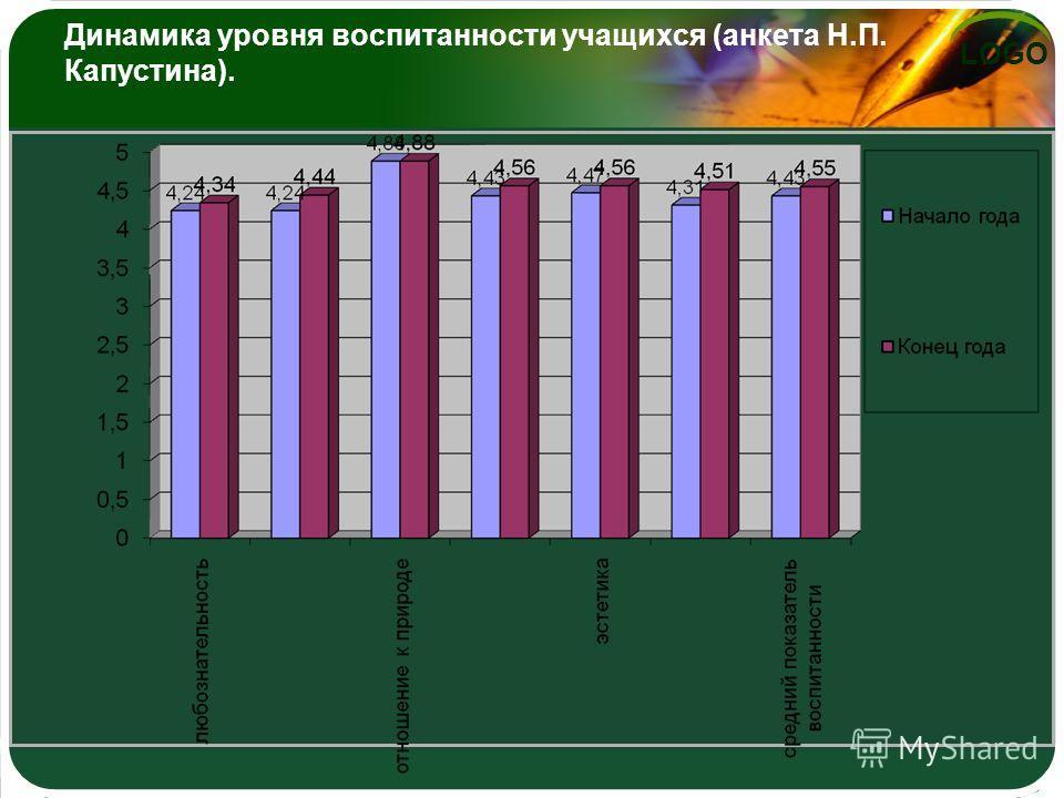 LOGO Динамика уровня воспитанности учащихся (анкета Н.П. Капустина).