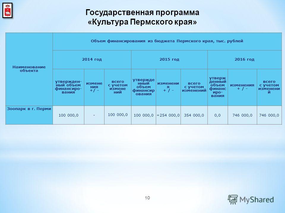 10 Наименование объекта Объем финансирования из бюджета Пермского края, тыс. рублей 2014 год 2015 год 2016 год утвержден ный объем финансиро вания изменения +/ - всего с учетом изменений утвержде нный объем финансир ования изменения + / - всего с