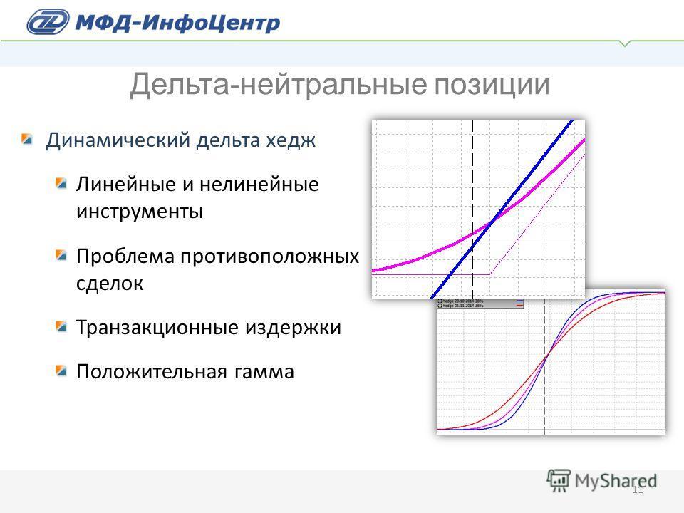 Динамический дельта хедж Линейные и нелинейные инструменты Проблема противоположных сделок Транзакционные издержки Положительная гамма 11 Дельта-нейтральные позиции
