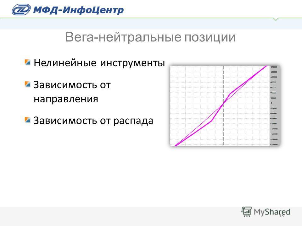 Нелинейные инструменты Зависимость от направления Зависимость от распада 13 Вега-нейтральные позиции