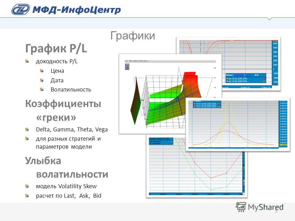 Графики График P/L доходность P/L Цена Дата Волатильность Коэффициенты «греки» Delta, Gamma, Theta, Vega для разных стратегий и параметров модели Улыбка волатильности модель Volatility Skew расчет по Last, Ask, Bid 5