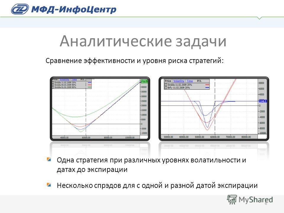 Сравнение эффективности и уровня риска стратегий: Одна стратегия при различных уровнях волатильности и датах до экспирации Несколько спрэдов для с одной и разной датой экспирации 6 Аналитические задачи