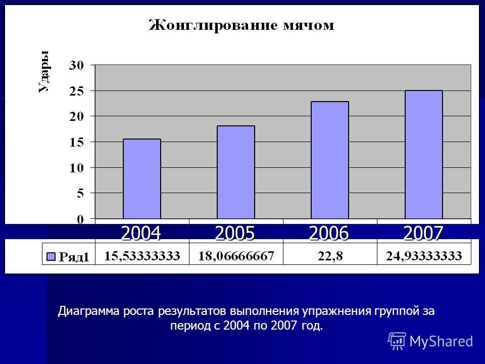 Диаграмма роста результатов выполнения упражнения группой за период с 2004 по 2007 год. 2004 2005 2006 2007 2004 2005 2006 2007