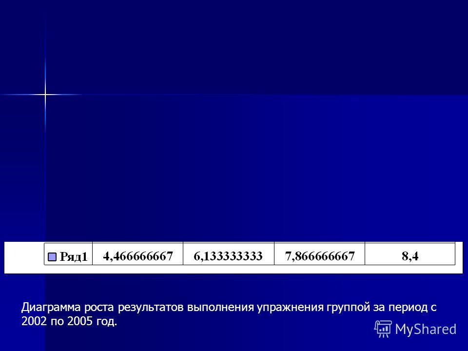 Диаграмма роста результатов выполнения упражнения группой за период с 2002 по 2005 год.