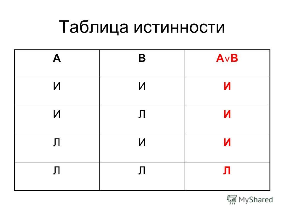 Таблица истинности ЛЛЛ ИИЛ ИЛИ ИИИ A˅BA˅B BА