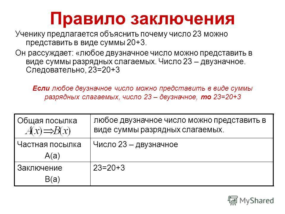 Правило заключения Ученику предлагается объяснить почему число 23 можно представить в виде суммы 20+3. Он рассуждает: «любое двузначное число можно представить в виде суммы разрядных слагаемых. Число 23 – двузначное. Следовательно, 23=20+3 23=20+3Зак