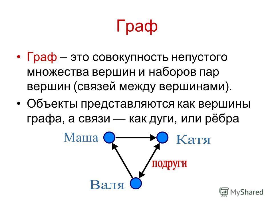 Граф Граф – это совокупность непустого множества вершин и наборов пар вершин (связей между вершинами). Объекты представляются как вершины графа, а связи как дуги, или рёбра