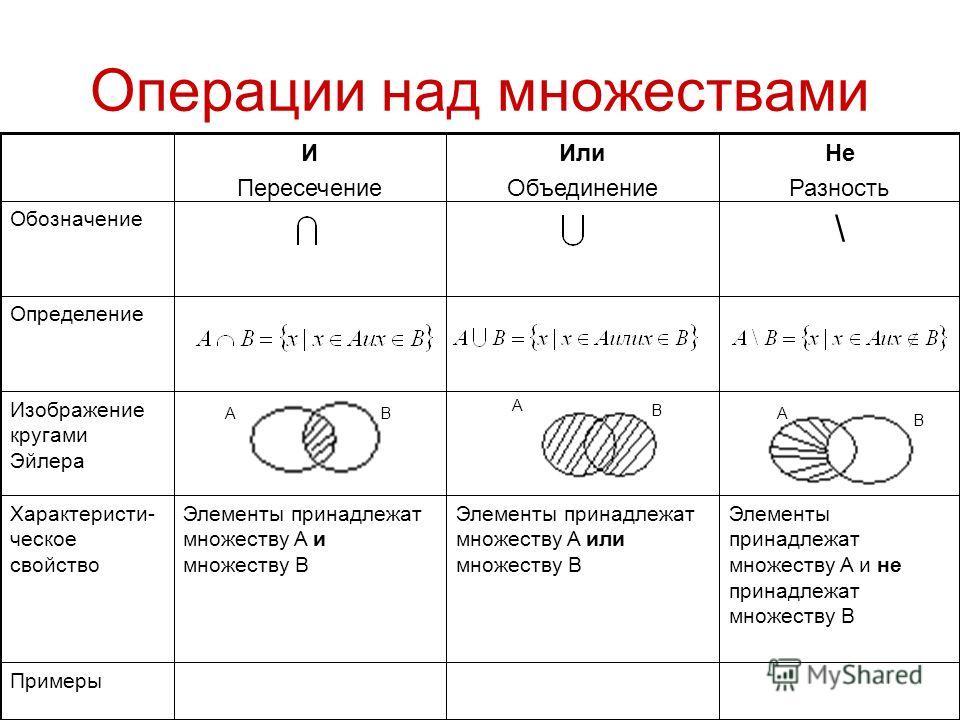Операции над множествами Примеры Элементы принадлежат множеству A и не принадлежат множеству B Элементы принадлежат множеству A или множеству B Элементы принадлежат множеству A и множеству B Характеристи- ческое свойство Изображение кругами Эйлера Оп