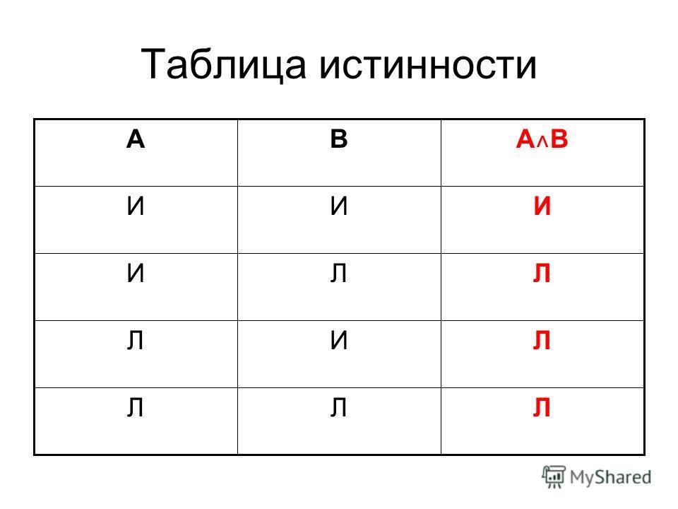 Таблица истинности ЛЛЛ ЛИЛ ЛЛИ ИИИ A˄BA˄B BА