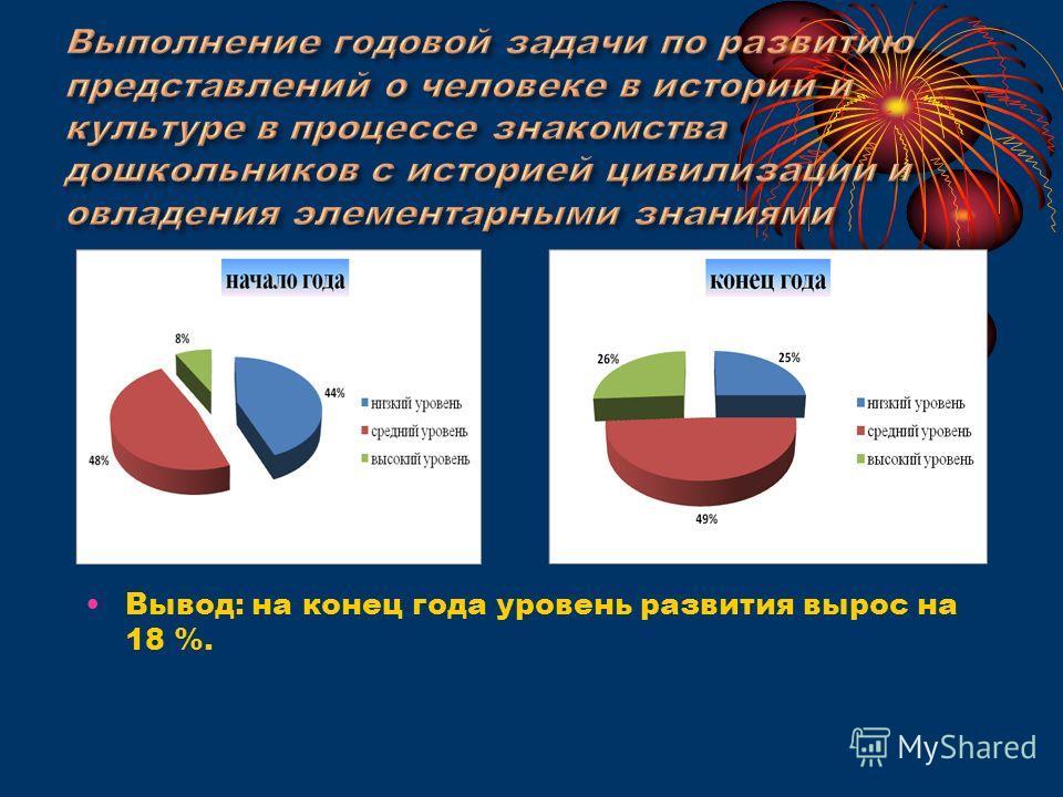 Вывод: на конец года уровень развития вырос на 18 %.