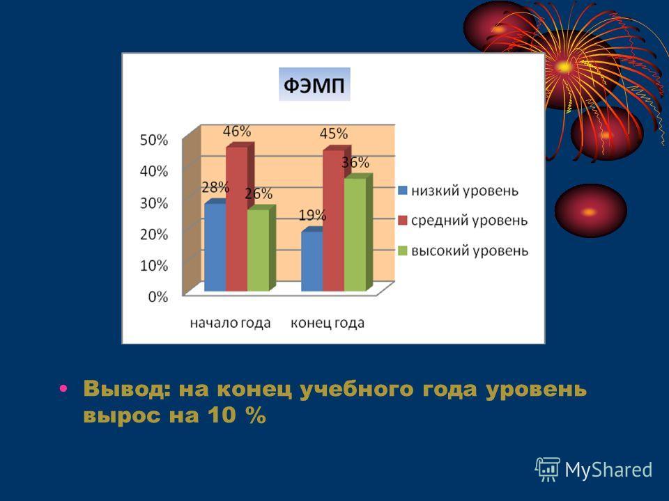 Вывод: на конец учебного года уровень вырос на 10 %