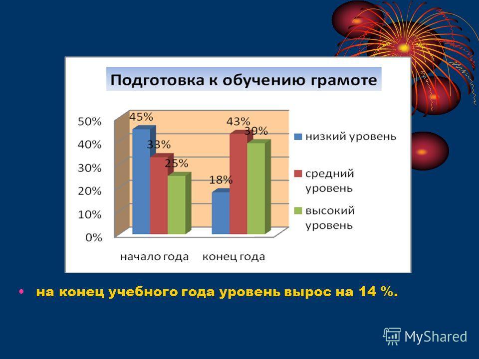 на конец учебного года уровень вырос на 14 %.