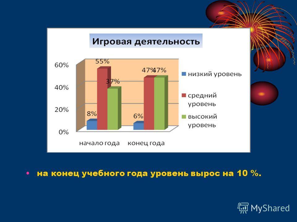 на конец учебного года уровень вырос на 10 %.