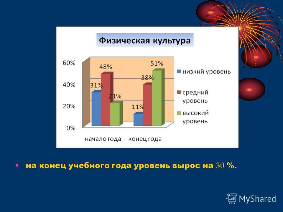 на конец учебного года уровень вырос на 30 %.